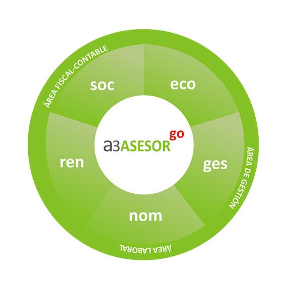 rueda-a3asesor-go